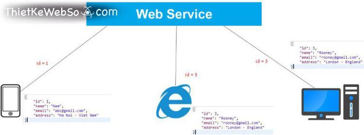 Dịch vụ web (web service) là gì?